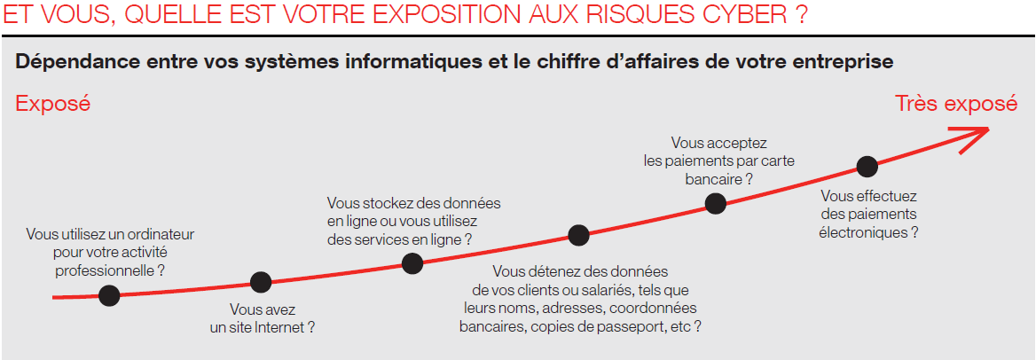 Expositions aux Cyber risques