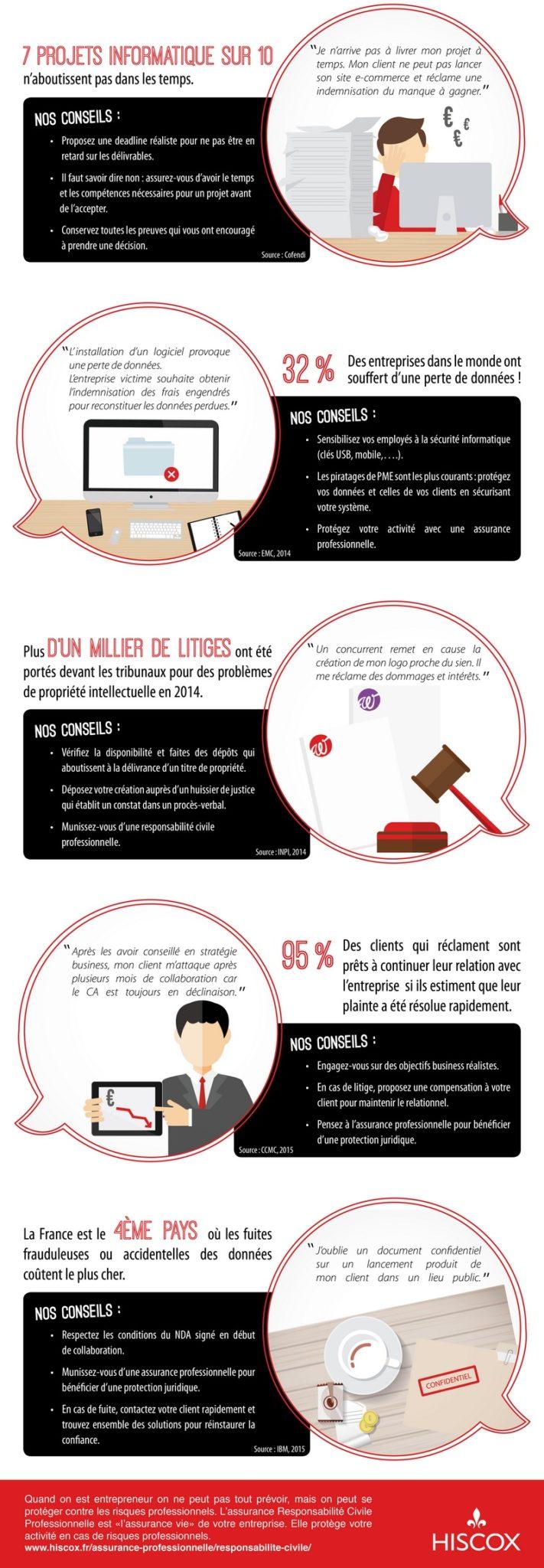 Infographie risques entrepreneurs