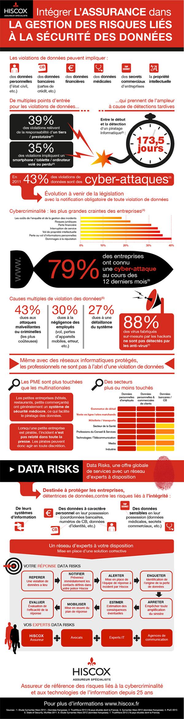 infographie Intégrer l'assurance dans la gestion des risques liés à la sécurité des données