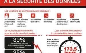 miniature-infographie - sécurité des données