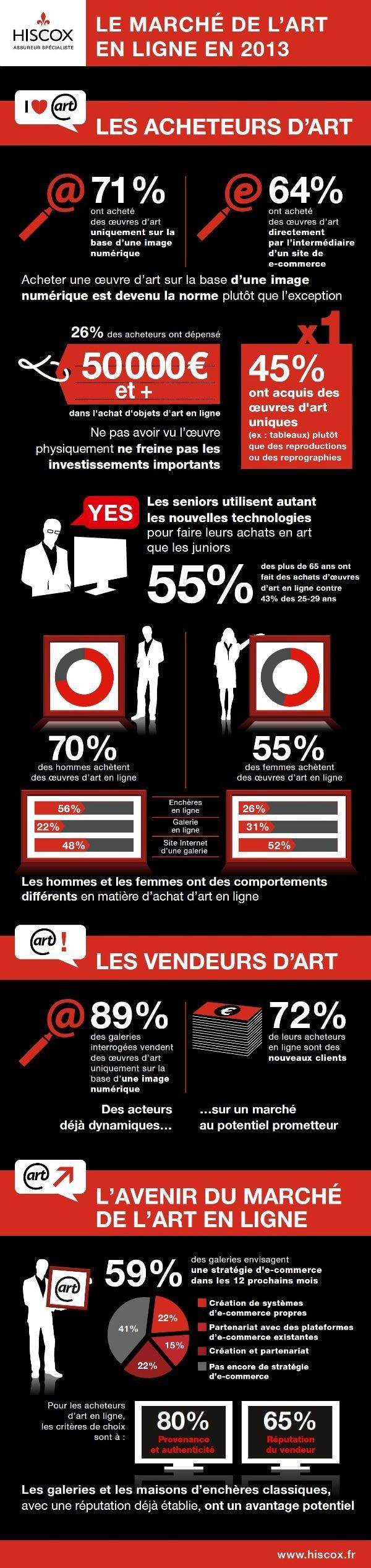 infographie_marche_art_en_ligne