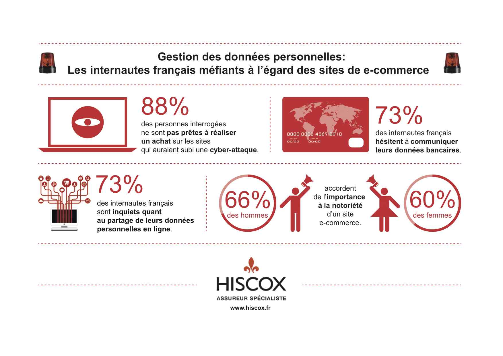 Hiscox-IFOP-e-commerce