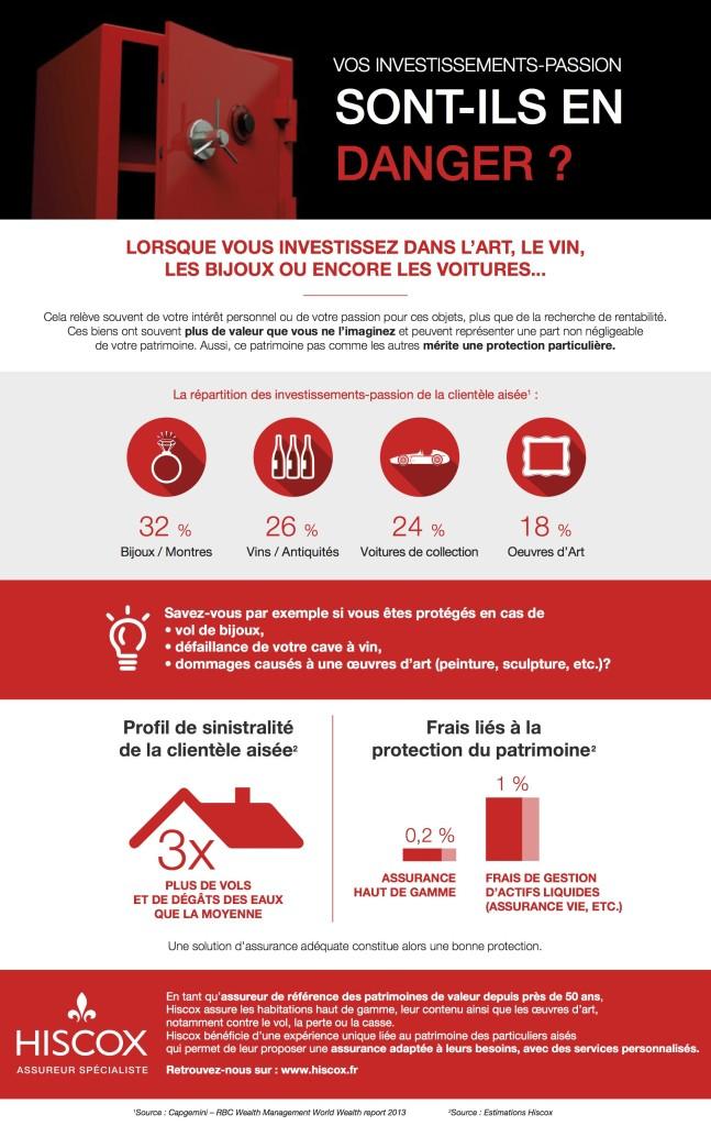Infographie Hiscox - Vos investissements-passion sont ils en danger[1]