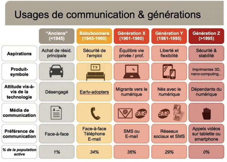 """La main représente tout ce qui est produit """"handheld"""" comme les smartphones ou autres objets connectés"""
