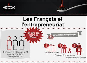 Infographie : 1 français sur 3 souhaite entreprendre