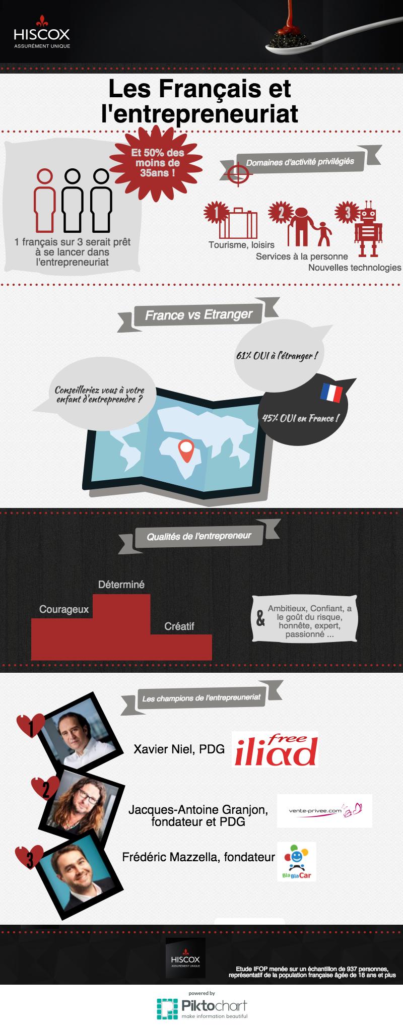 Infographie-français-entrepreneuriat