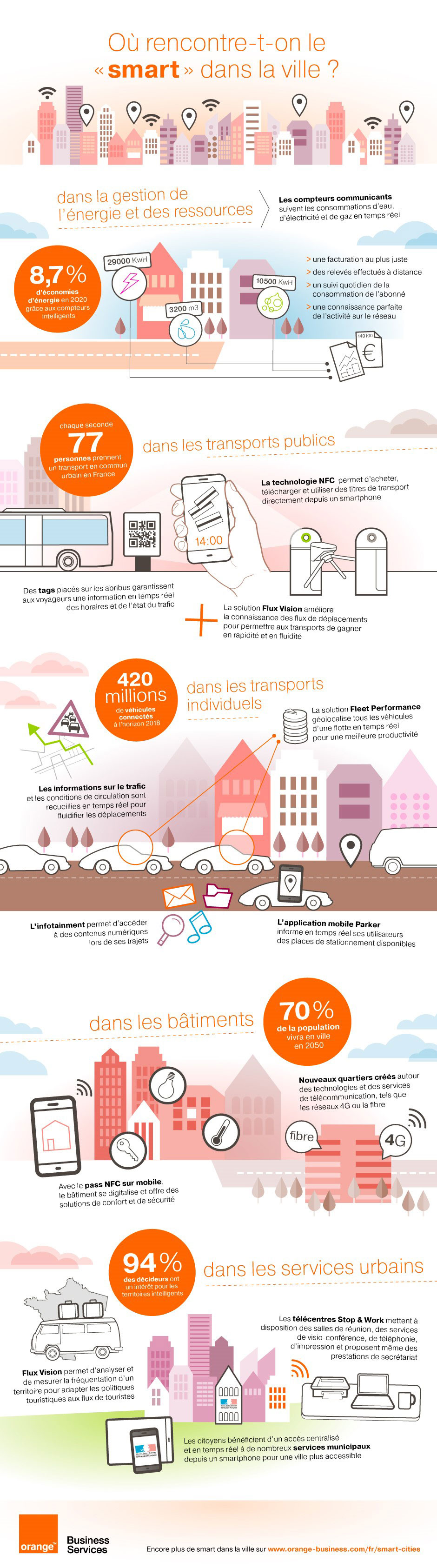 Orange-COP21-Smart-city-Infographie (1)