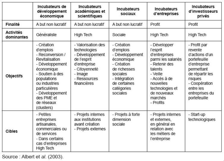 typologie d'incubateurs