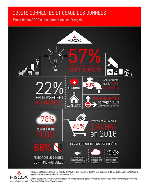 Infographie : objets connectés et usage des données