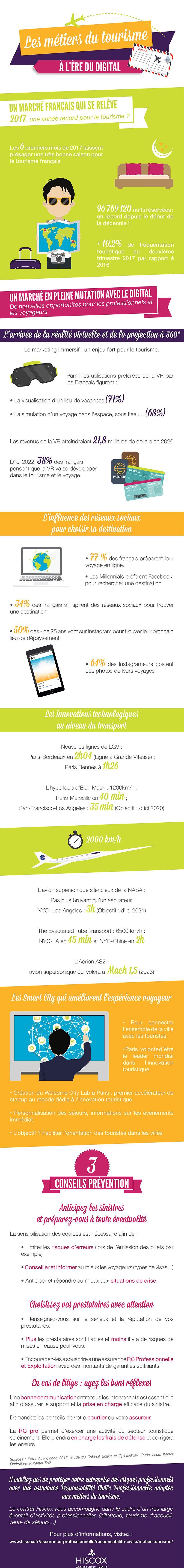 Infographie Top Résa Les métiers du tourisme à l'ère du digital